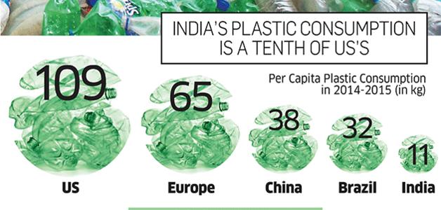 Índia usa plástico retirado dos oceanos para construir estradas