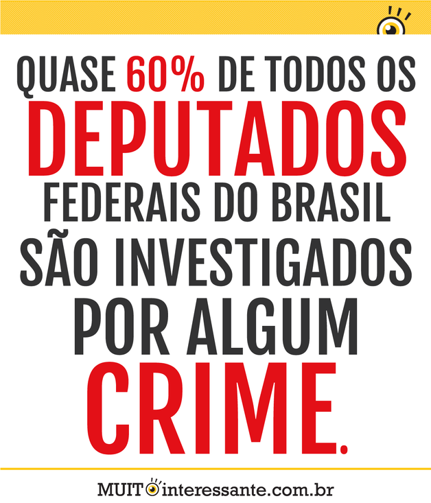Quase 60% de todos os deputados federais do Brasil são investigados por algum crime.